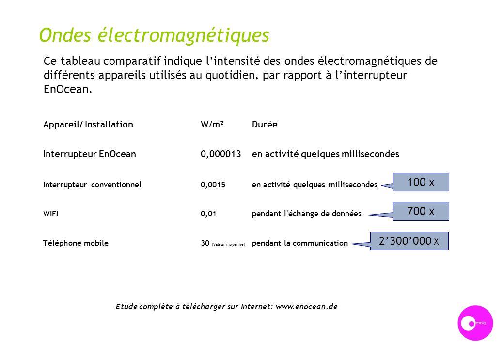 Etude complète à télécharger sur Internet: www.enocean.de Ondes électromagnétiques Ce tableau comparatif indique lintensité des ondes électromagnétiqu