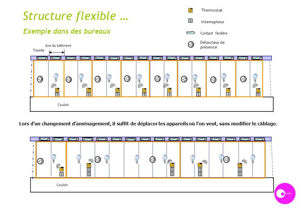 Structure flexible … Façade Axe du bâtiment Couloir Exemple dans des bureaux Thermostat Interrupteur Contact fenêtre Détecteur de présence Lors dun ch