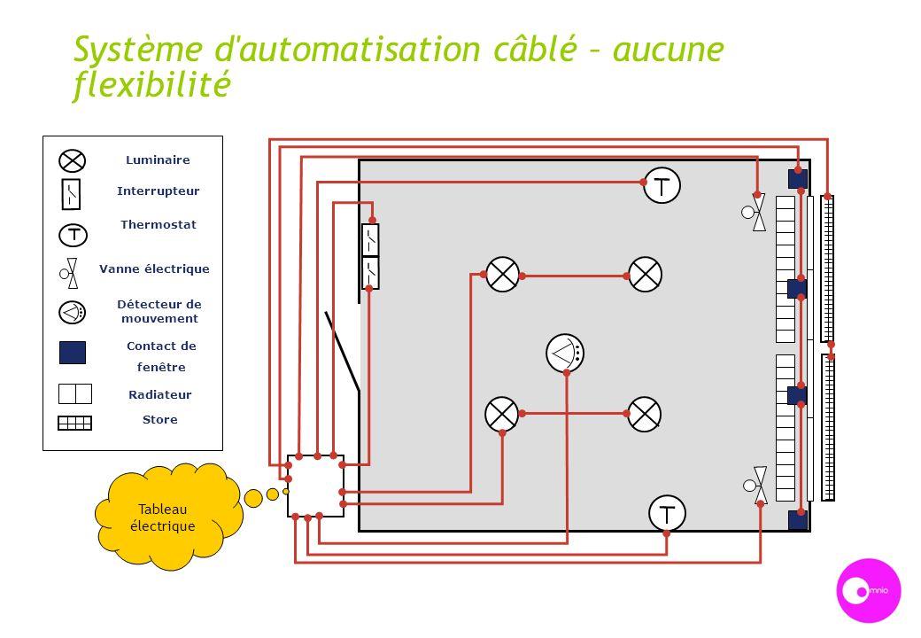 Système d'automatisation câblé – aucune flexibilité Interrupteur Thermostat Vanne électrique Détecteur de mouvement Contact de fenêtre Radiateur Store