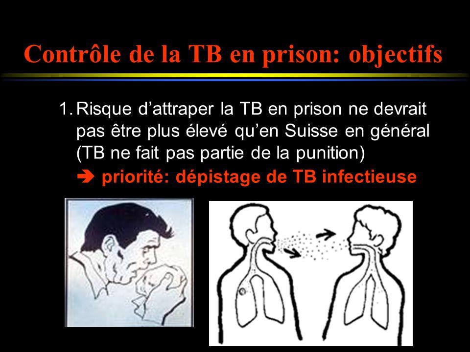 Contrôle de la TB en prison: objectifs 1.Risque dattraper la TB en prison ne devrait pas être plus élevé quen Suisse en général (TB ne fait pas partie