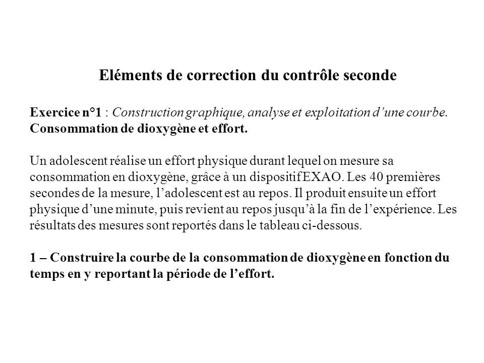 Eléments de correction du contrôle seconde Exercice n°1 : Construction graphique, analyse et exploitation dune courbe. Consommation de dioxygène et ef
