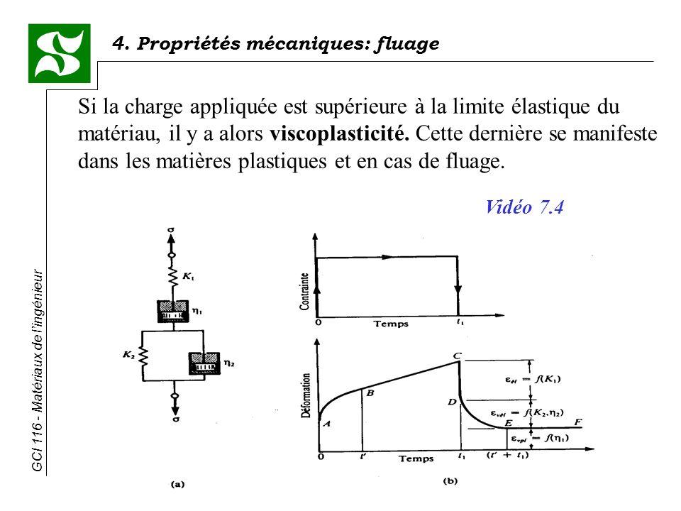 4. Propriétés mécaniques: fluage GCI 116 - Matériaux de lingénieur Si la charge appliquée est supérieure à la limite élastique du matériau, il y a alo