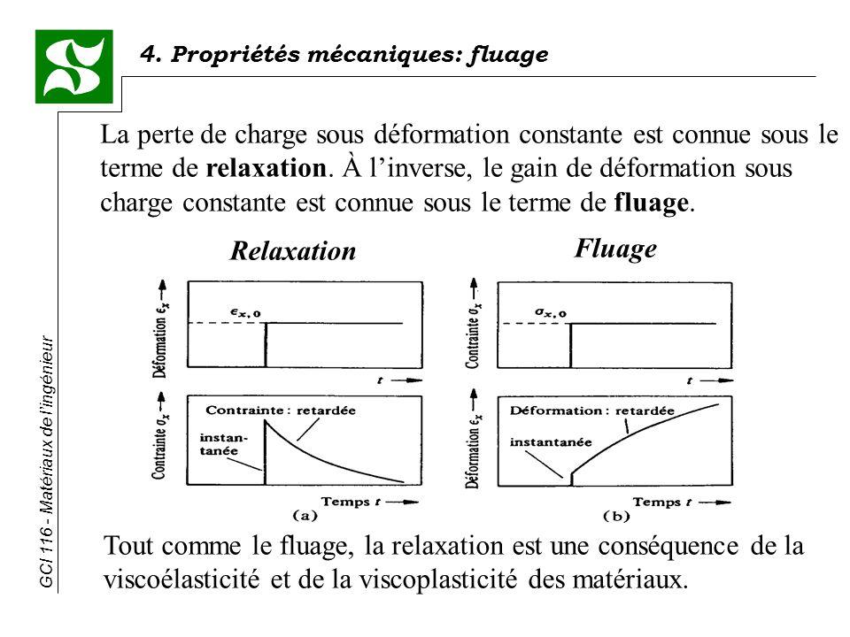 4. Propriétés mécaniques: fluage GCI 116 - Matériaux de lingénieur Relaxation Fluage La perte de charge sous déformation constante est connue sous le