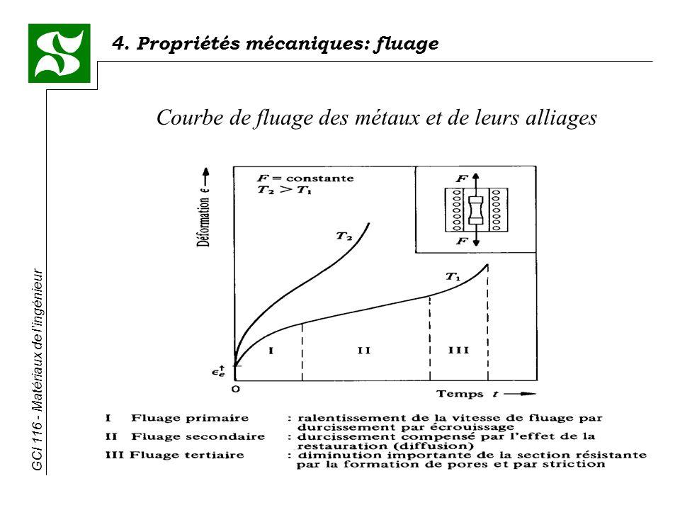 4. Propriétés mécaniques: fluage GCI 116 - Matériaux de lingénieur Courbe de fluage des métaux et de leurs alliages