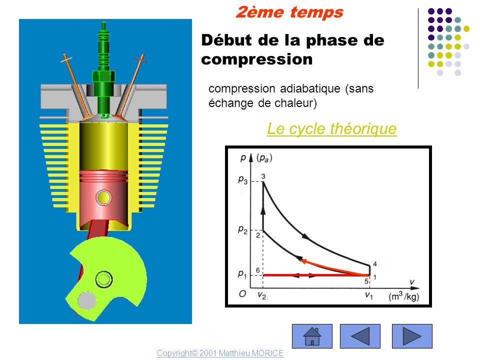 Début de la phase de compression Le cycle théorique 2ème temps Copyright© 2001 Matthieu MORICE compression adiabatique (sans échange de chaleur)