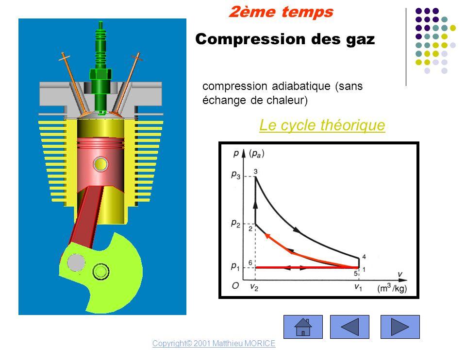 Compression des gaz Le cycle théorique 2ème temps Copyright© 2001 Matthieu MORICE compression adiabatique (sans échange de chaleur)