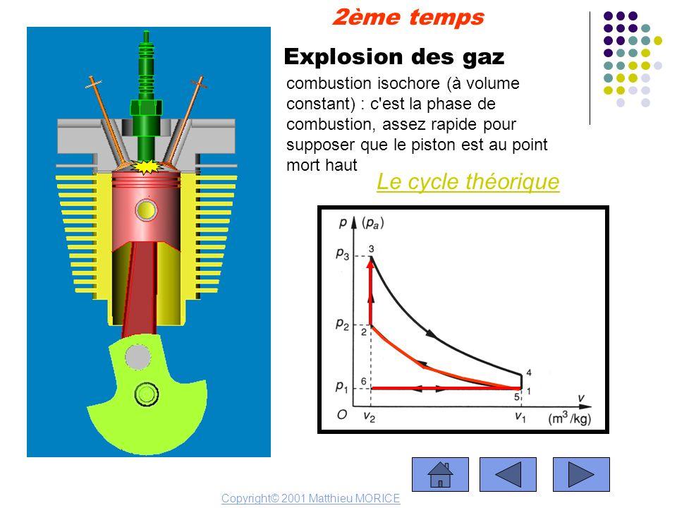 Explosion des gaz Le cycle théorique 2ème temps Copyright© 2001 Matthieu MORICE combustion isochore (à volume constant) : c'est la phase de combustion