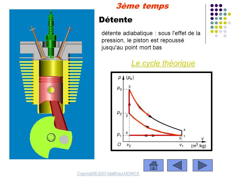 Détente Le cycle théorique 3ème temps Copyright© 2001 Matthieu MORICE détente adiabatique : sous l'effet de la pression, le piston est repoussé jusqu'