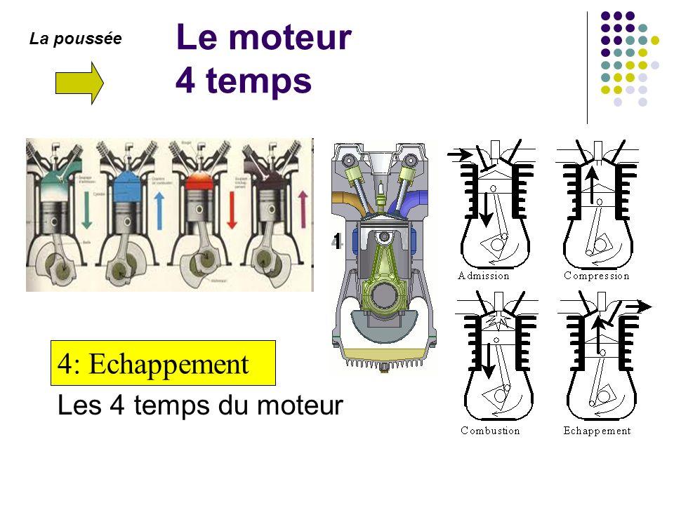 Le moteur 4 temps Les 4 temps du moteur 1: Admission2: Compression3: Combustion4: Echappement La poussée