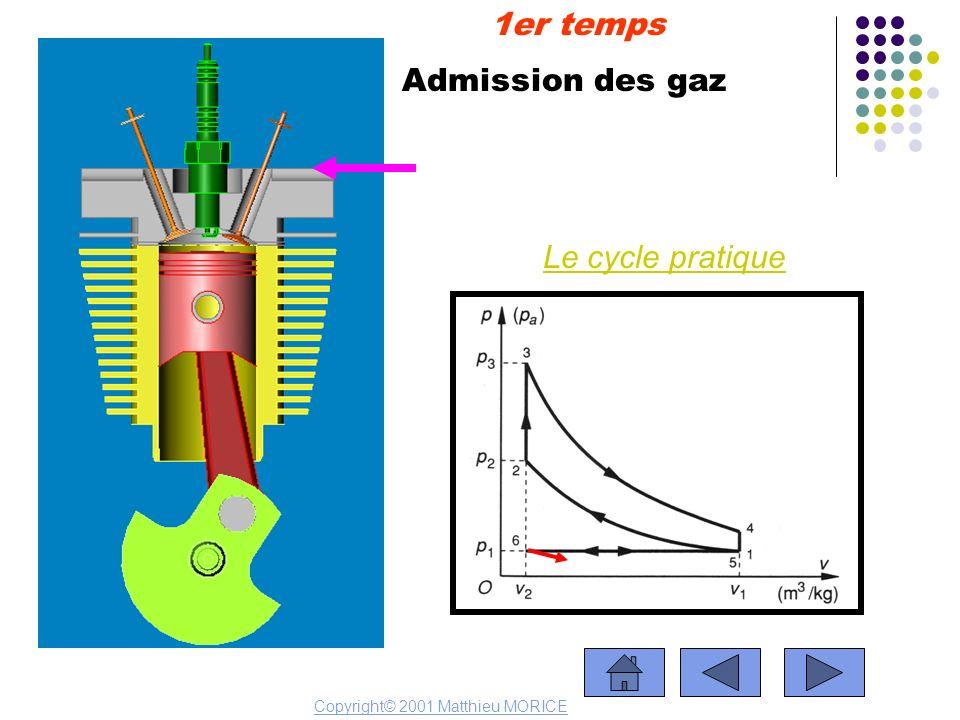 Admission des gaz Le cycle pratique 1er temps Copyright© 2001 Matthieu MORICE