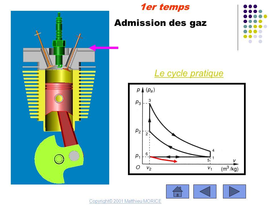 Admission des gaz 1er temps Copyright© 2001 Matthieu MORICE Le cycle pratique