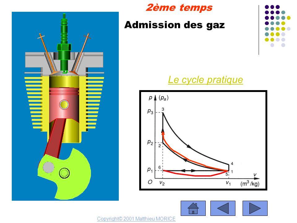 Admission des gaz 2ème temps Le cycle pratique Copyright© 2001 Matthieu MORICE