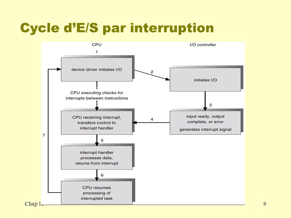 Chap 1330 Cycle de vie dune requête E/S Si données déjà en RAM (cache) Matériel