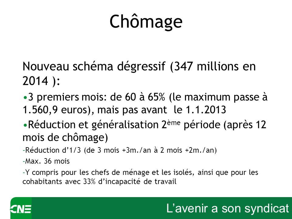 Lavenir a son syndicat Chômage Nouveau schéma dégressif (347 millions en 2014 ): 3 premiers mois: de 60 à 65% (le maximum passe à 1.560,9 euros), mais