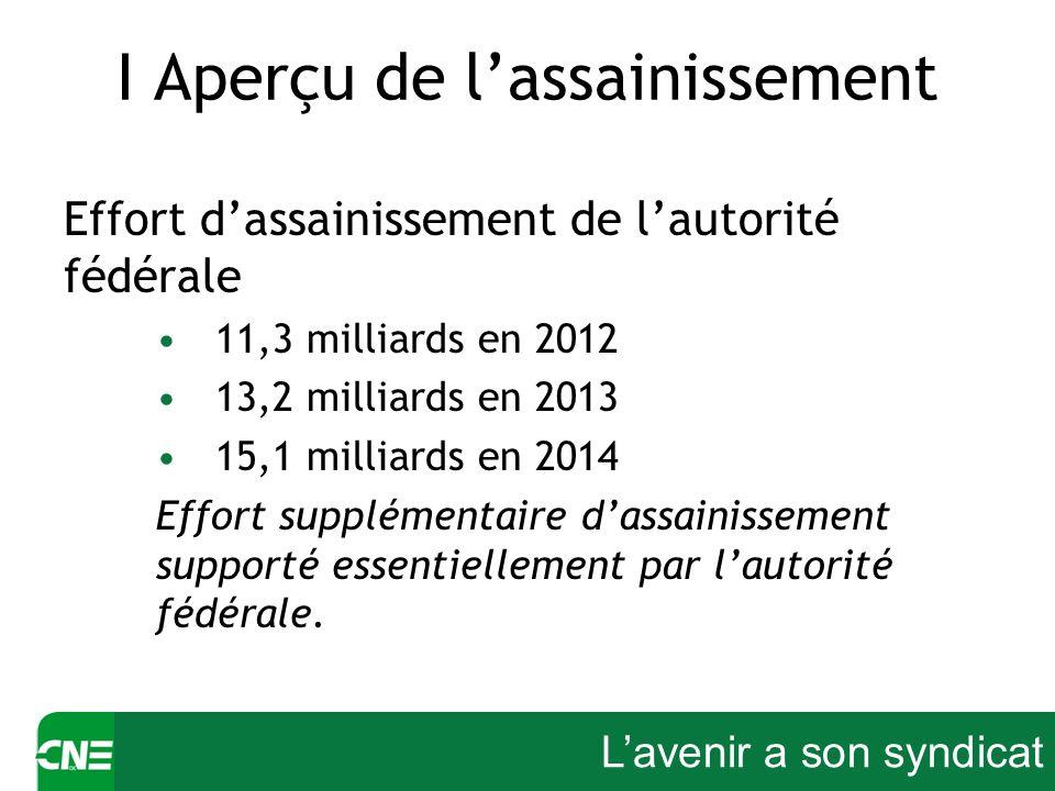 Lavenir a son syndicat I Aperçu de lassainissement Effort dassainissement de lautorité fédérale 11,3 milliards en 2012 13,2 milliards en 2013 15,1 mil
