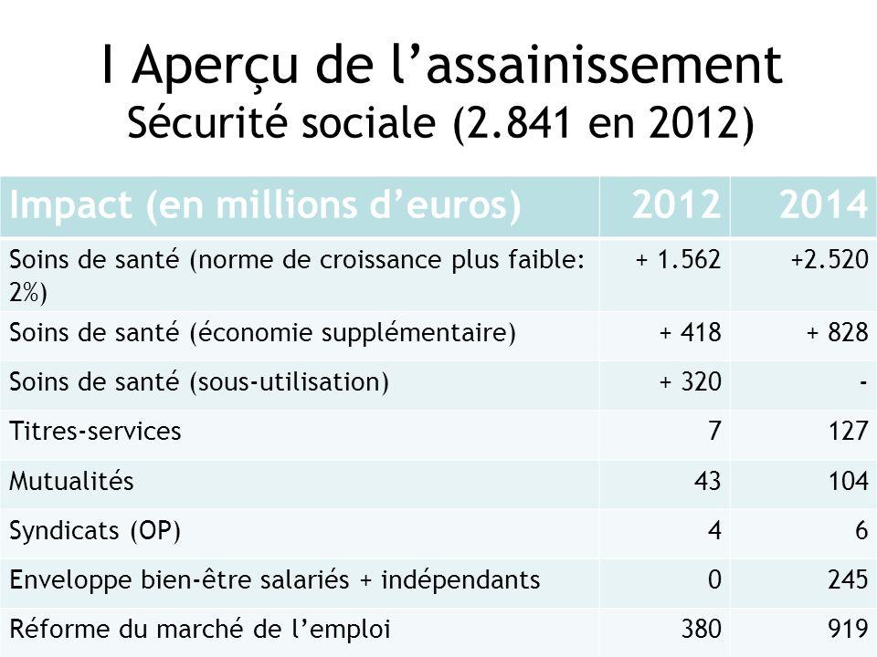 Lavenir a son syndicat I Aperçu de lassainissement Sécurité sociale (2.841 en 2012) Impact (en millions deuros)20122014 Soins de santé (norme de crois