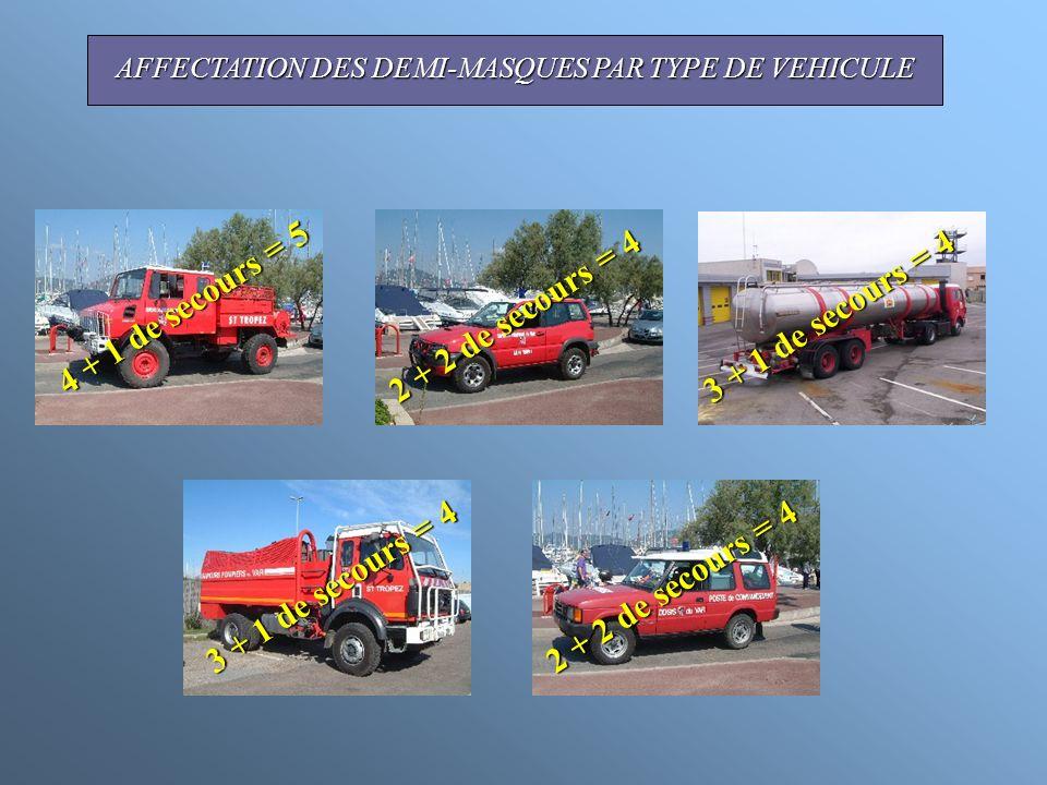 AFFECTATION DES DEMI-MASQUES PAR TYPE DE VEHICULE 2 + 2 de secours = 4 3 + 1 de secours = 4 4 + 1 de secours = 5 3 + 1 de secours = 4 2 + 2 de secours