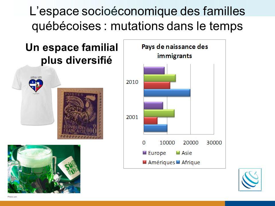 Lespace socioéconomique des familles québécoises : mutations dans le temps Un espace familial plus diversifié