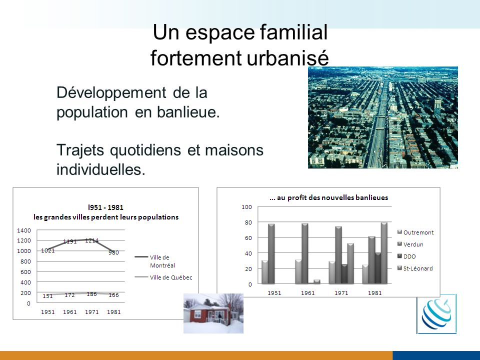 Un espace familial fortement urbanisé Développement de la population en banlieue. Trajets quotidiens et maisons individuelles.