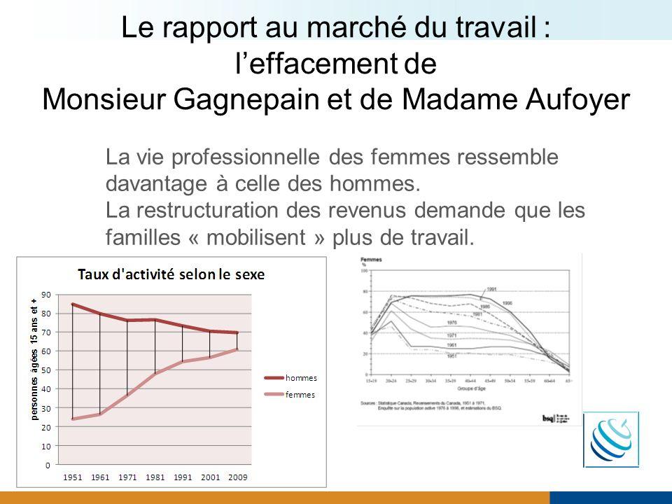 Le rapport au marché du travail : leffacement de Monsieur Gagnepain et de Madame Aufoyer La vie professionnelle des femmes ressemble davantage à celle