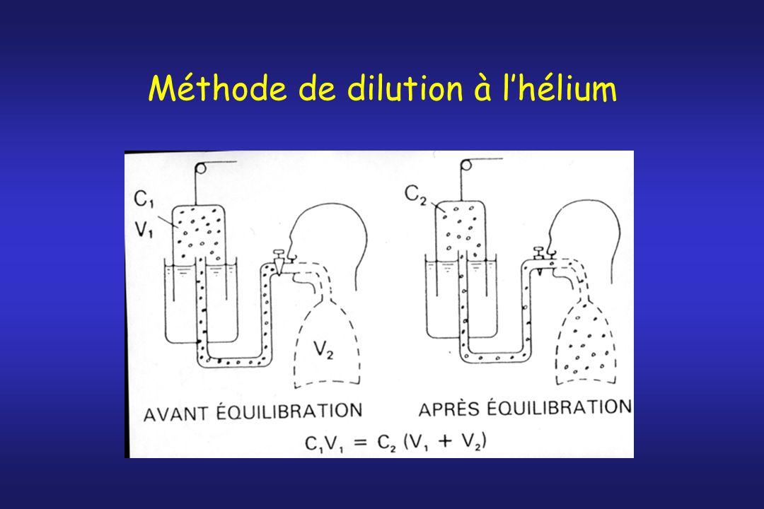 Méthode de dilution à lhélium