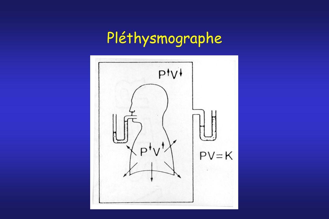 Pléthysmographe