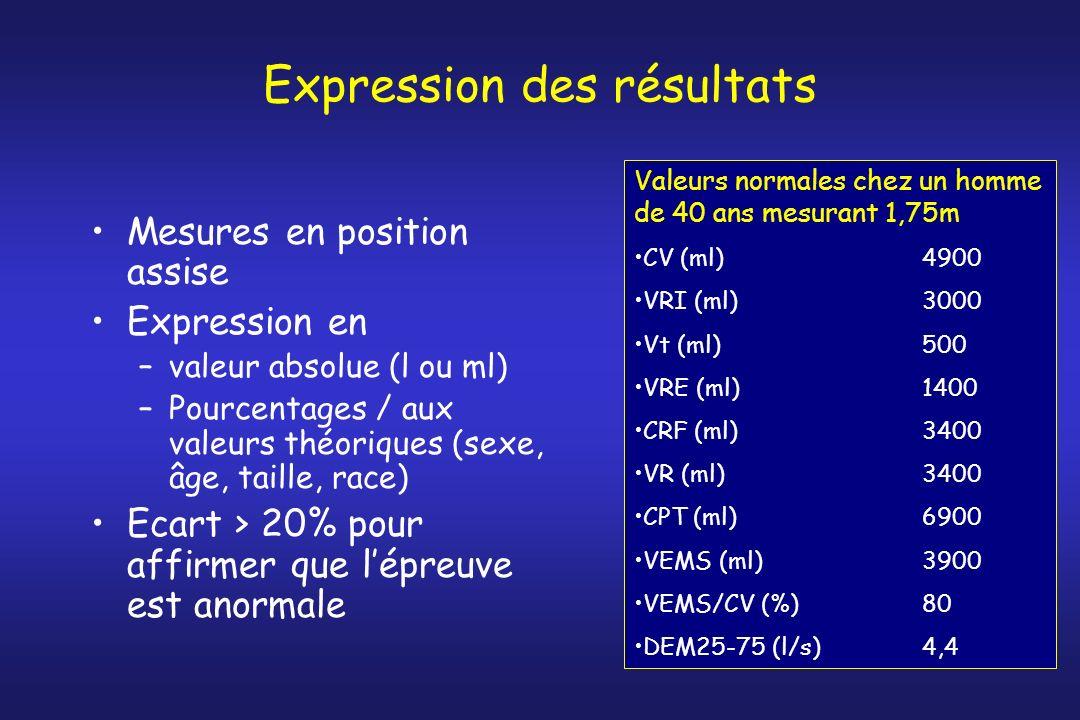 Expression des résultats Mesures en position assise Expression en –valeur absolue (l ou ml) –Pourcentages / aux valeurs théoriques (sexe, âge, taille,