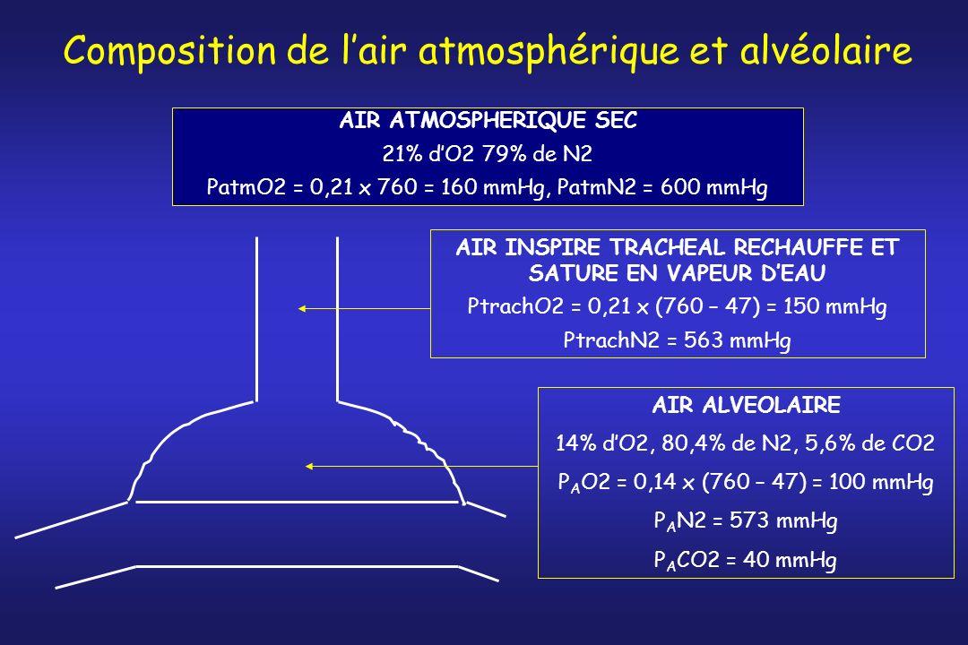 Composition de lair atmosphérique et alvéolaire AIR ATMOSPHERIQUE SEC 21% dO2 79% de N2 PatmO2 = 0,21 x 760 = 160 mmHg, PatmN2 = 600 mmHg AIR INSPIRE