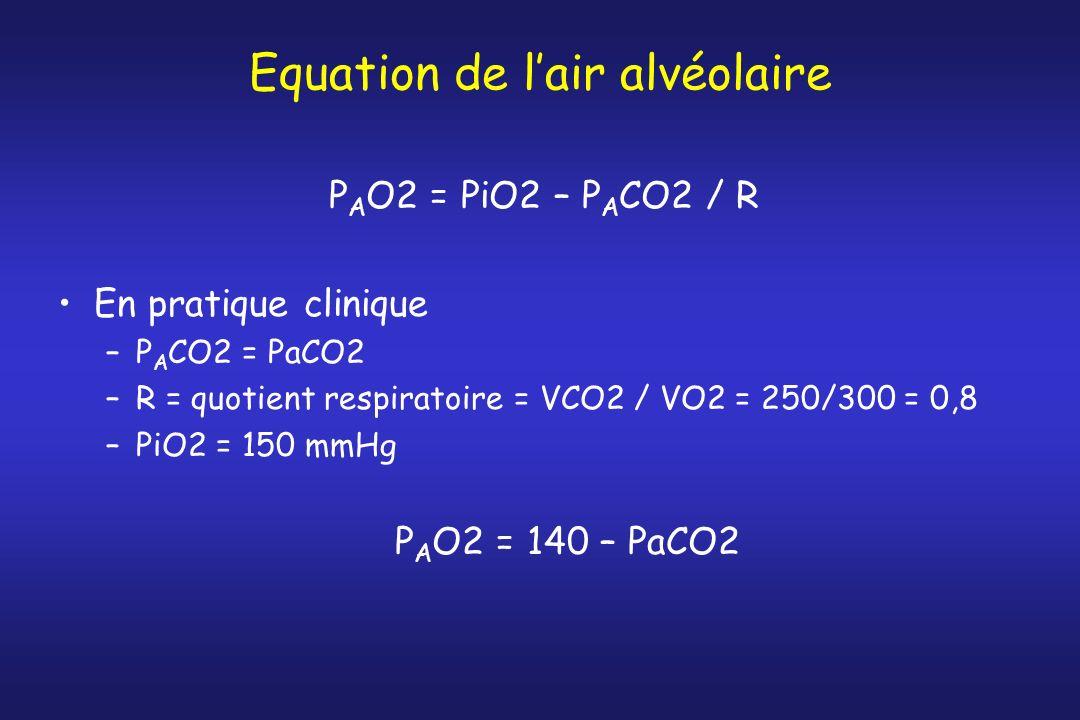 Equation de lair alvéolaire P A O2 = PiO2 – P A CO2 / R En pratique clinique –P A CO2 = PaCO2 –R = quotient respiratoire = VCO2 / VO2 = 250/300 = 0,8