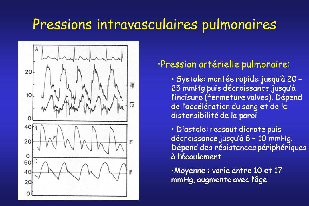 Pressions intravasculaires pulmonaires Pression artérielle pulmonaire: Systole: montée rapide jusquà 20 – 25 mmHg puis décroissance jusquà lincisure (