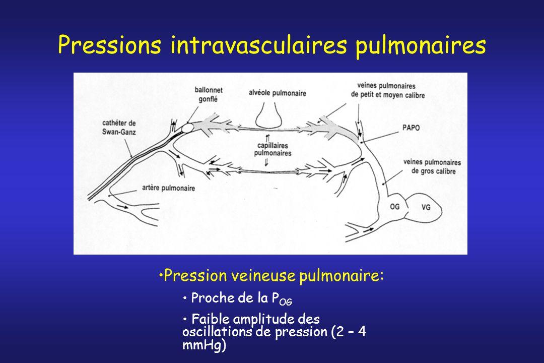 Pressions intravasculaires pulmonaires Pression veineuse pulmonaire: Proche de la P OG Faible amplitude des oscillations de pression (2 – 4 mmHg)