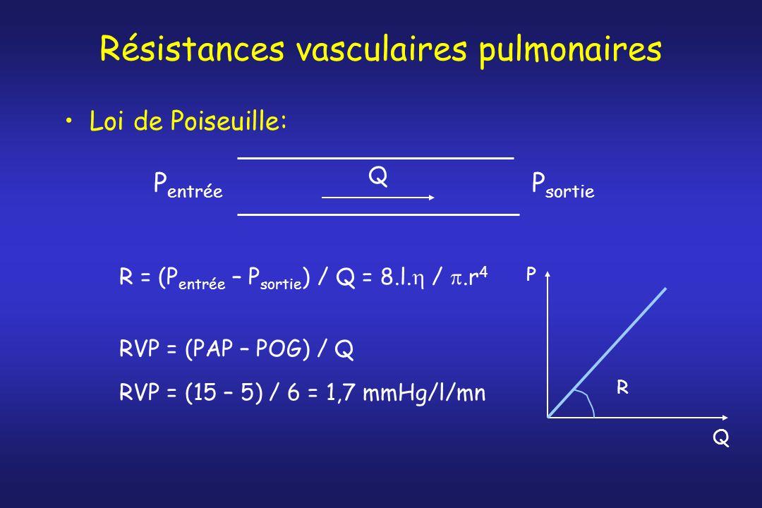 Résistances vasculaires pulmonaires Loi de Poiseuille: R = (P entrée – P sortie ) / Q = 8.l. /.r 4 RVP = (PAP – POG) / Q RVP = (15 – 5) / 6 = 1,7 mmHg