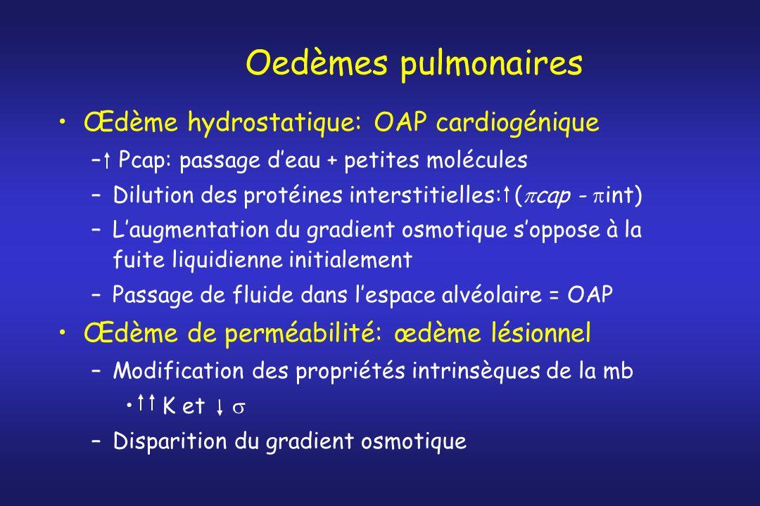Oedèmes pulmonaires Œdème hydrostatique: OAP cardiogénique – Pcap: passage deau + petites molécules –Dilution des protéines interstitielles: ( cap - i