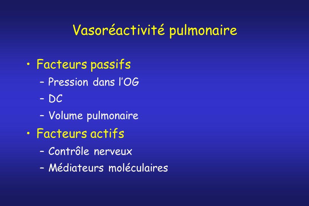Vasoréactivité pulmonaire Facteurs passifs –Pression dans lOG –DC –Volume pulmonaire Facteurs actifs –Contrôle nerveux –Médiateurs moléculaires