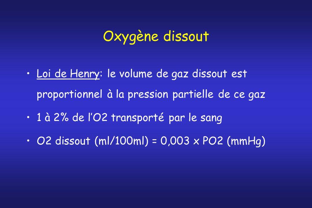 Oxygène dissout Loi de Henry: le volume de gaz dissout est proportionnel à la pression partielle de ce gaz 1 à 2% de lO2 transporté par le sang O2 dis