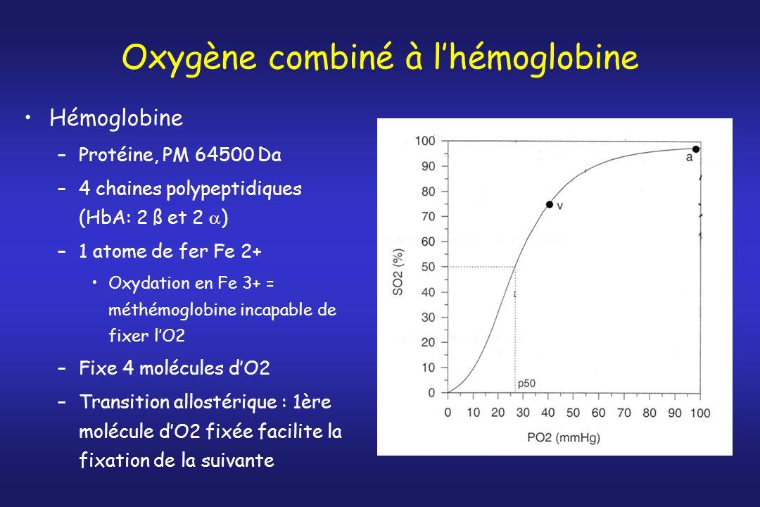 Oxygène combiné à lhémoglobine Hémoglobine –Protéine, PM 64500 Da –4 chaines polypeptidiques (HbA: 2 ß et 2 ) –1 atome de fer Fe 2+ Oxydation en Fe 3+