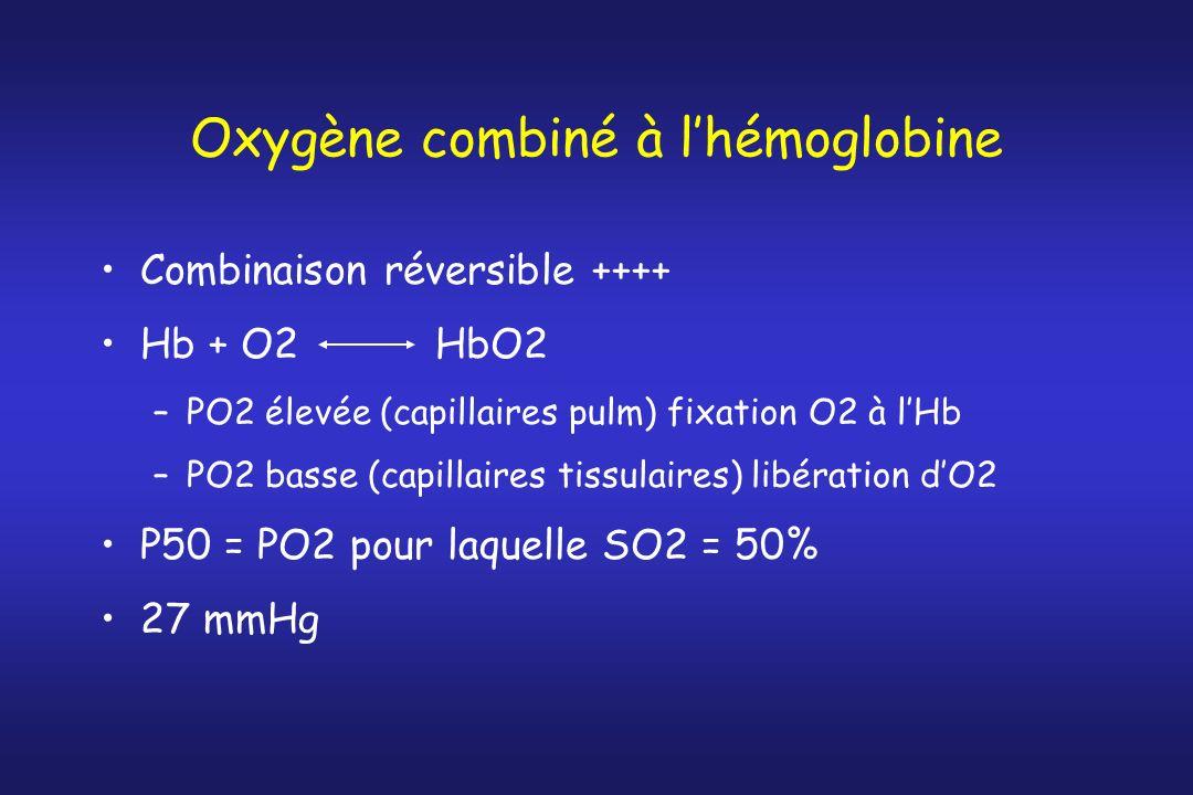 Oxygène combiné à lhémoglobine Combinaison réversible ++++ Hb + O2 HbO2 –PO2 élevée (capillaires pulm) fixation O2 à lHb –PO2 basse (capillaires tissu