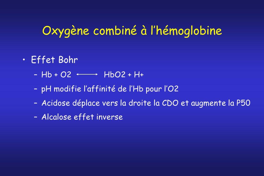 Oxygène combiné à lhémoglobine Effet Bohr –Hb + O2 HbO2 + H+ –pH modifie laffinité de lHb pour lO2 –Acidose déplace vers la droite la CDO et augmente