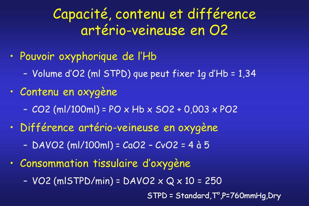 Capacité, contenu et différence artério-veineuse en O2 Pouvoir oxyphorique de lHb –Volume dO2 (ml STPD) que peut fixer 1g dHb = 1,34 Contenu en oxygèn