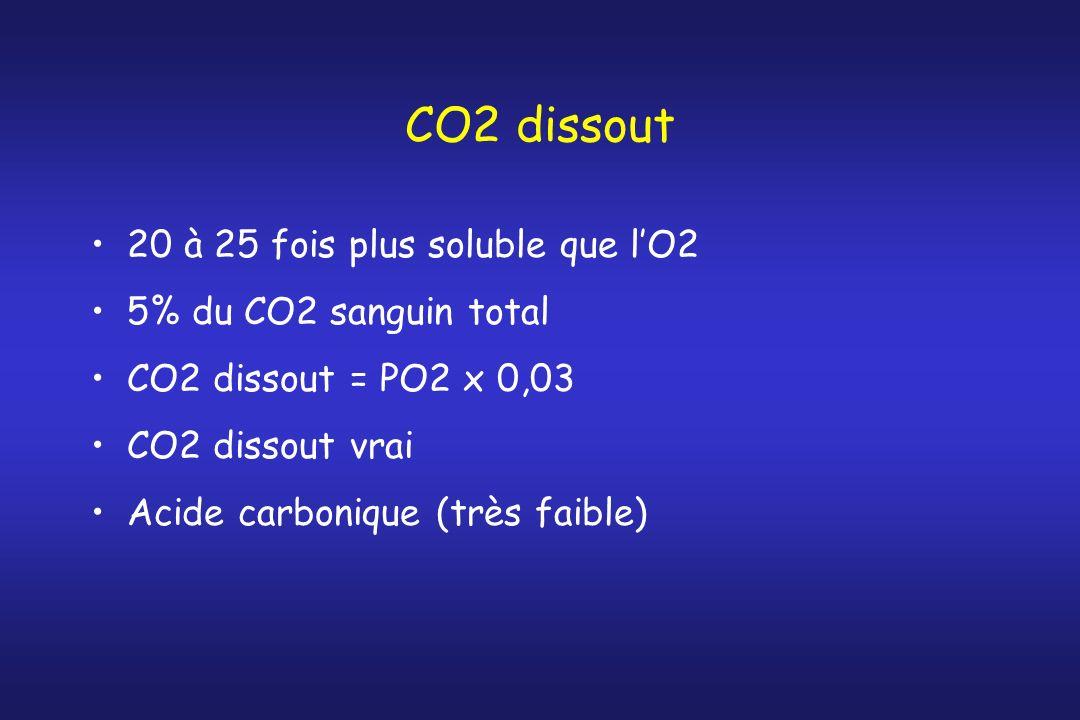 CO2 dissout 20 à 25 fois plus soluble que lO2 5% du CO2 sanguin total CO2 dissout = PO2 x 0,03 CO2 dissout vrai Acide carbonique (très faible)