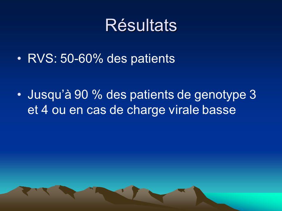 Résultats RVS: 50-60% des patients Jusquà 90 % des patients de genotype 3 et 4 ou en cas de charge virale basse