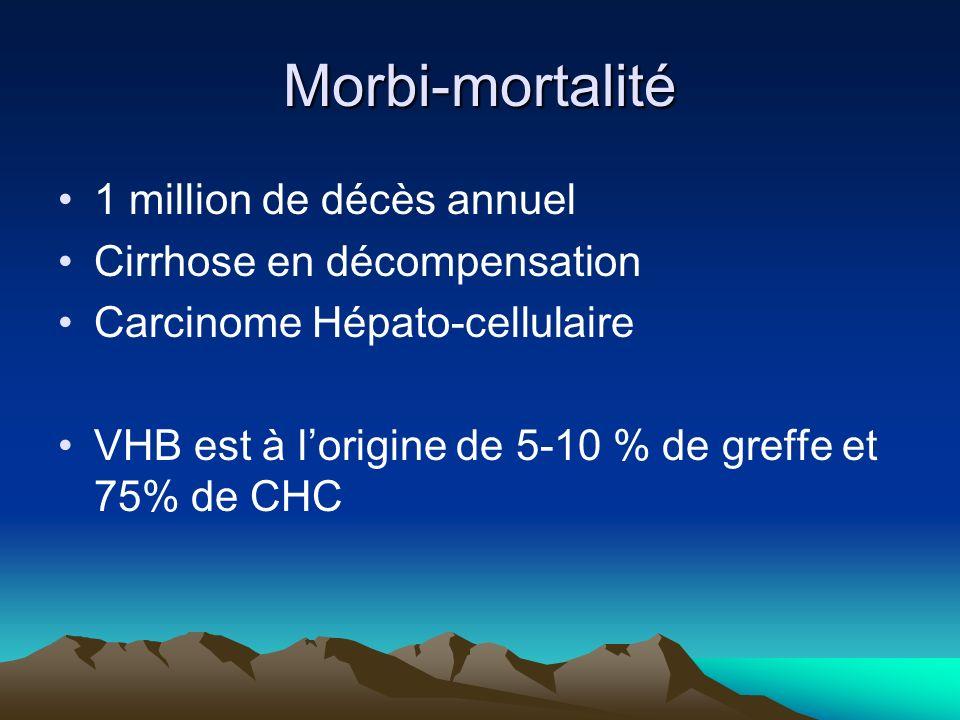 Morbi-mortalité 1 million de décès annuel Cirrhose en décompensation Carcinome Hépato-cellulaire VHB est à lorigine de 5-10 % de greffe et 75% de CHC