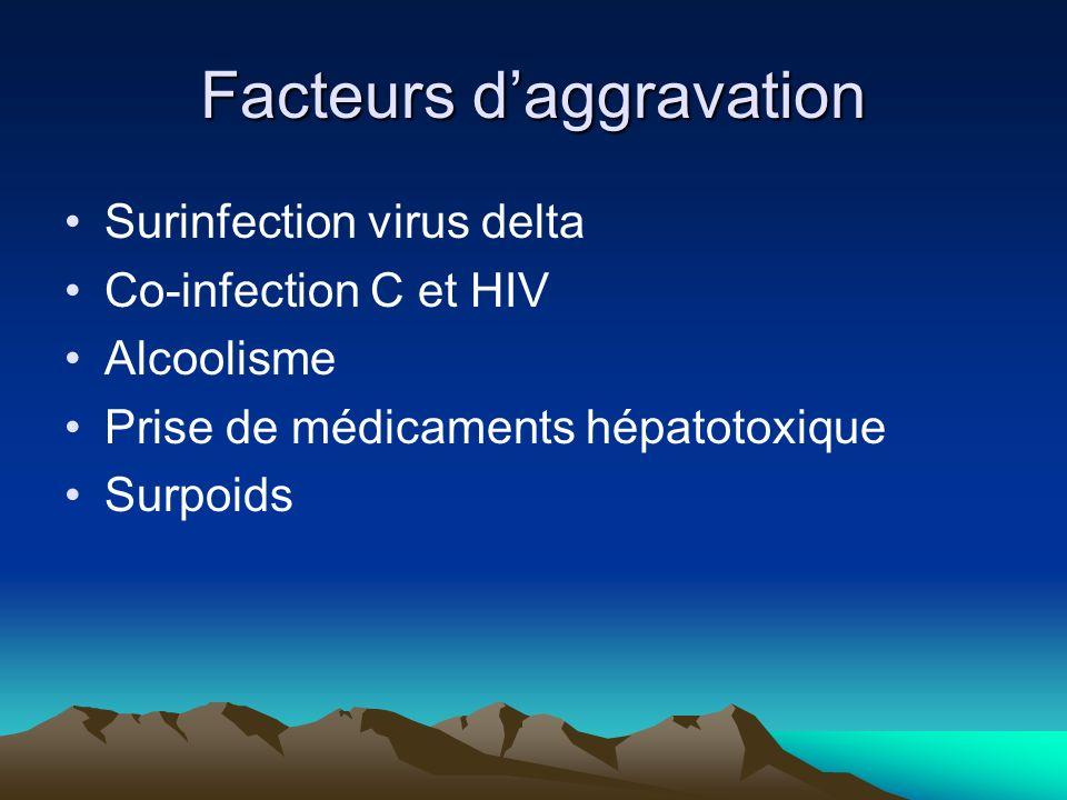 Facteurs daggravation Surinfection virus delta Co-infection C et HIV Alcoolisme Prise de médicaments hépatotoxique Surpoids