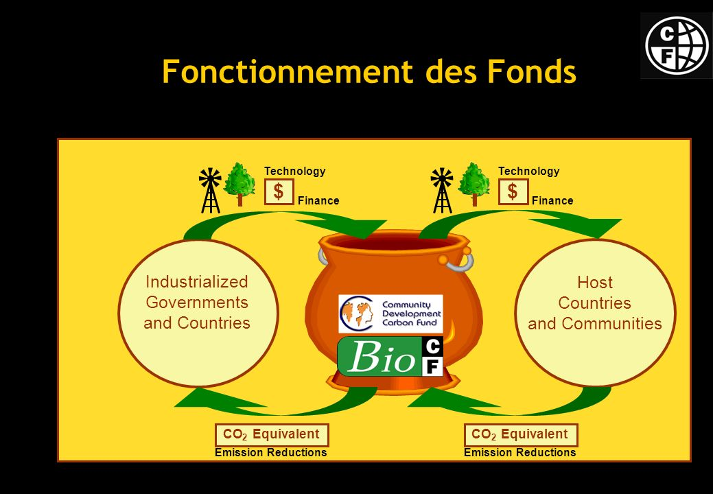 Fonctionnement des Fonds Industrialized Governments and Countries Host Countries and Communities $ Technology Finance $ Technology Finance CO Equivale