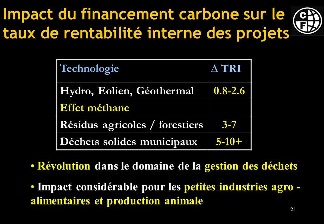 21 Technologie TRI Hydro, Eolien, Géothermal0.8-2.6 Effet méthane Résidus agricoles / forestiers3-7 Déchets solides municipaux5-10+ Impact du financement carbone sur le taux de rentabilité interne des projets Révolution dans le domaine de la gestion des déchets Impact considérable pour les petites industries agro - alimentaires et production animale