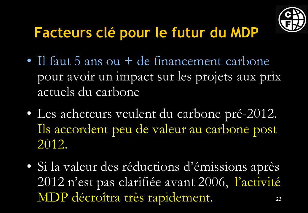 23 Facteurs clé pour le futur du MDP Il faut 5 ans ou + de financement carbone pour avoir un impact sur les projets aux prix actuels du carbone Les acheteurs veulent du carbone pré-2012.