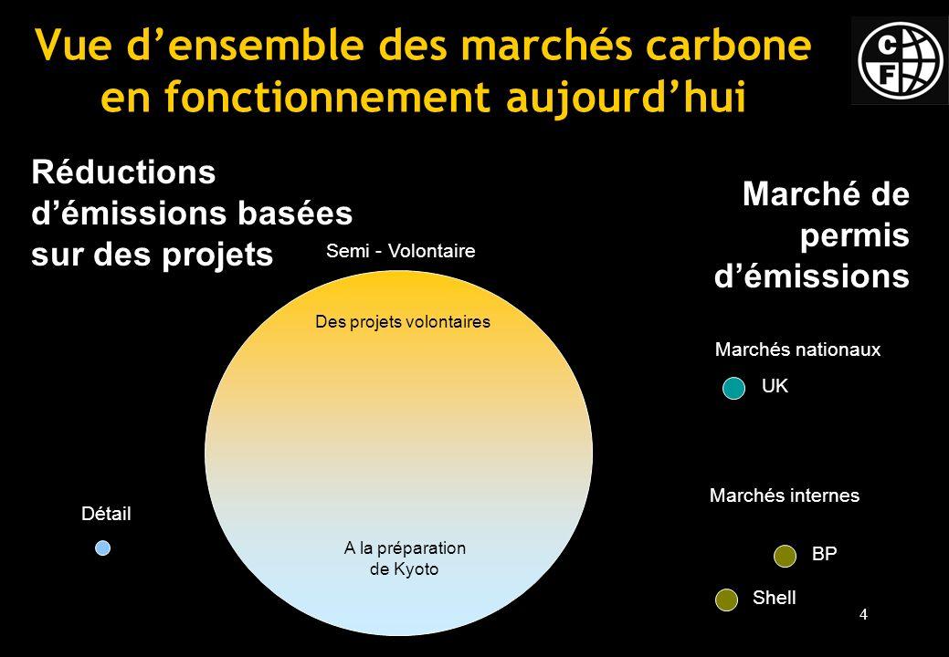 4 Vue densemble des marchés carbone en fonctionnement aujourdhui Réductions démissions basées sur des projets Marché de permis démissions Marchés nationaux Marchés internes Détail UK Shell BP Semi - Volontaire Des projets volontaires A la préparation de Kyoto