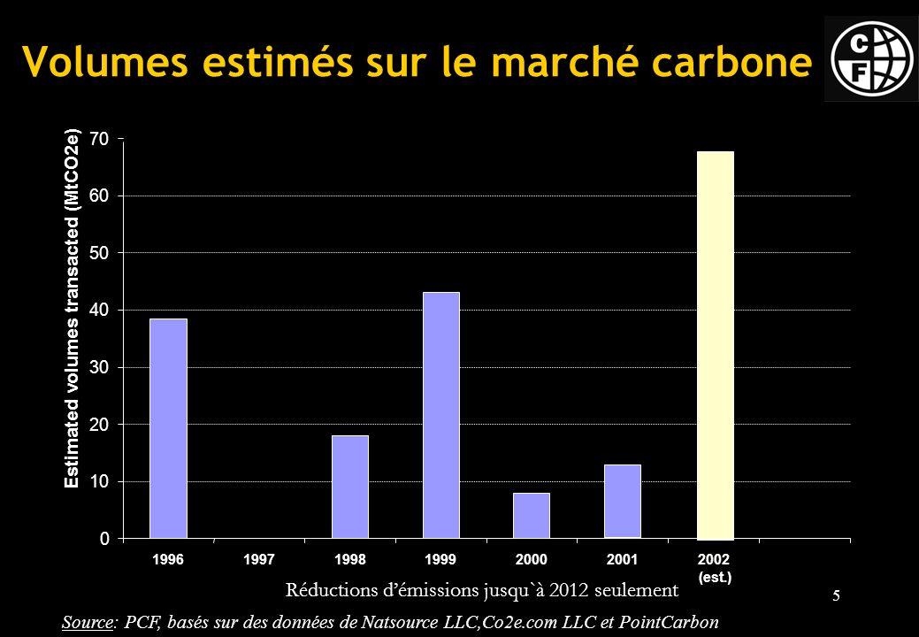 5 Source: PCF, basés sur des données de Natsource LLC,Co2e.com LLC et PointCarbon 0 10 20 30 40 50 60 70 1996199719981999200020012002 (est.) Estimated volumes transacted (MtCO2e) Réductions démissions jusqu`à 2012 seulement Volumes estimés sur le marché carbone