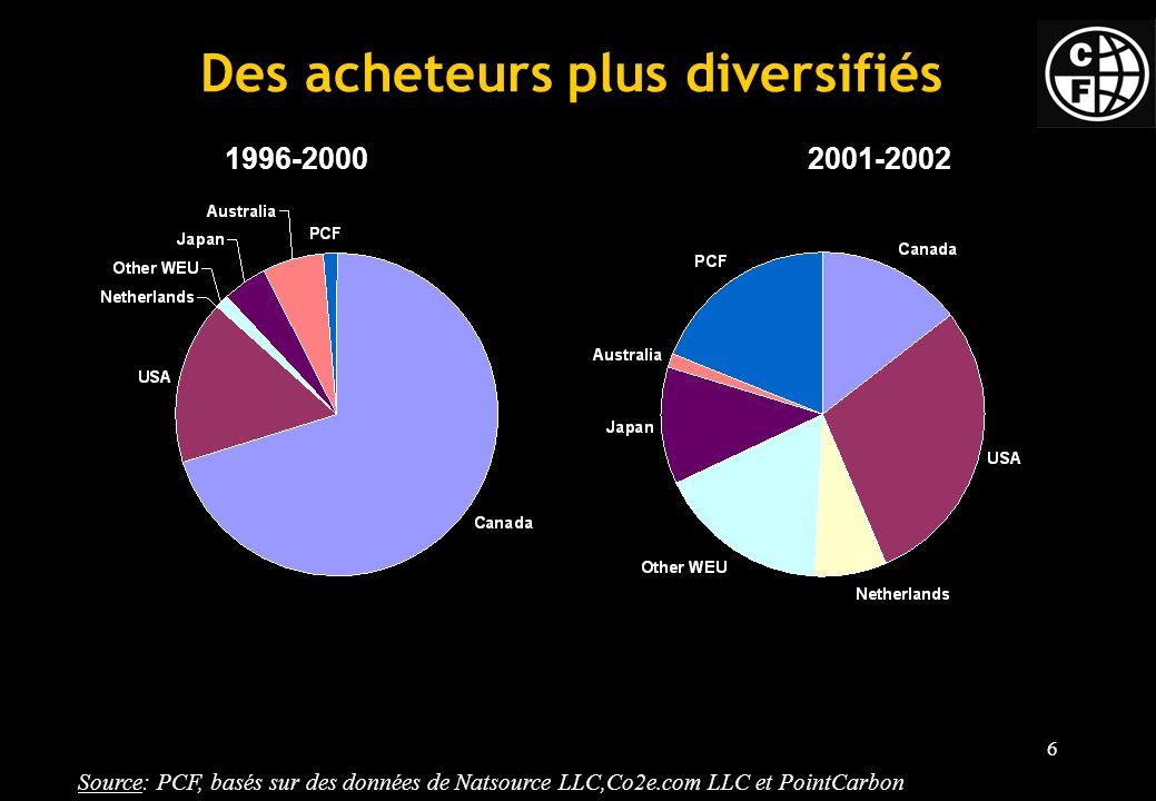 6 Des acheteurs plus diversifiés 1996-20002001-2002 Source: PCF, basés sur des données de Natsource LLC,Co2e.com LLC et PointCarbon