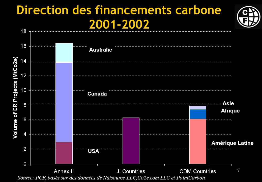 7 Direction des financements carbone 2001-2002 USA Canada Australie Amérique Latine Asie Afrique Source: PCF, basés sur des données de Natsource LLC,Co2e.com LLC et PointCarbon